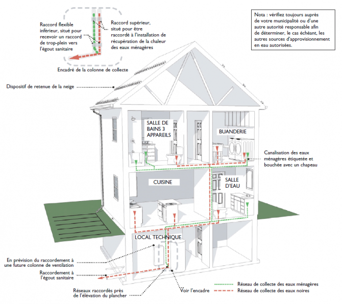Conomiser l 39 eau potable la maison blogue dessins drummond - Economiser construction maison ...